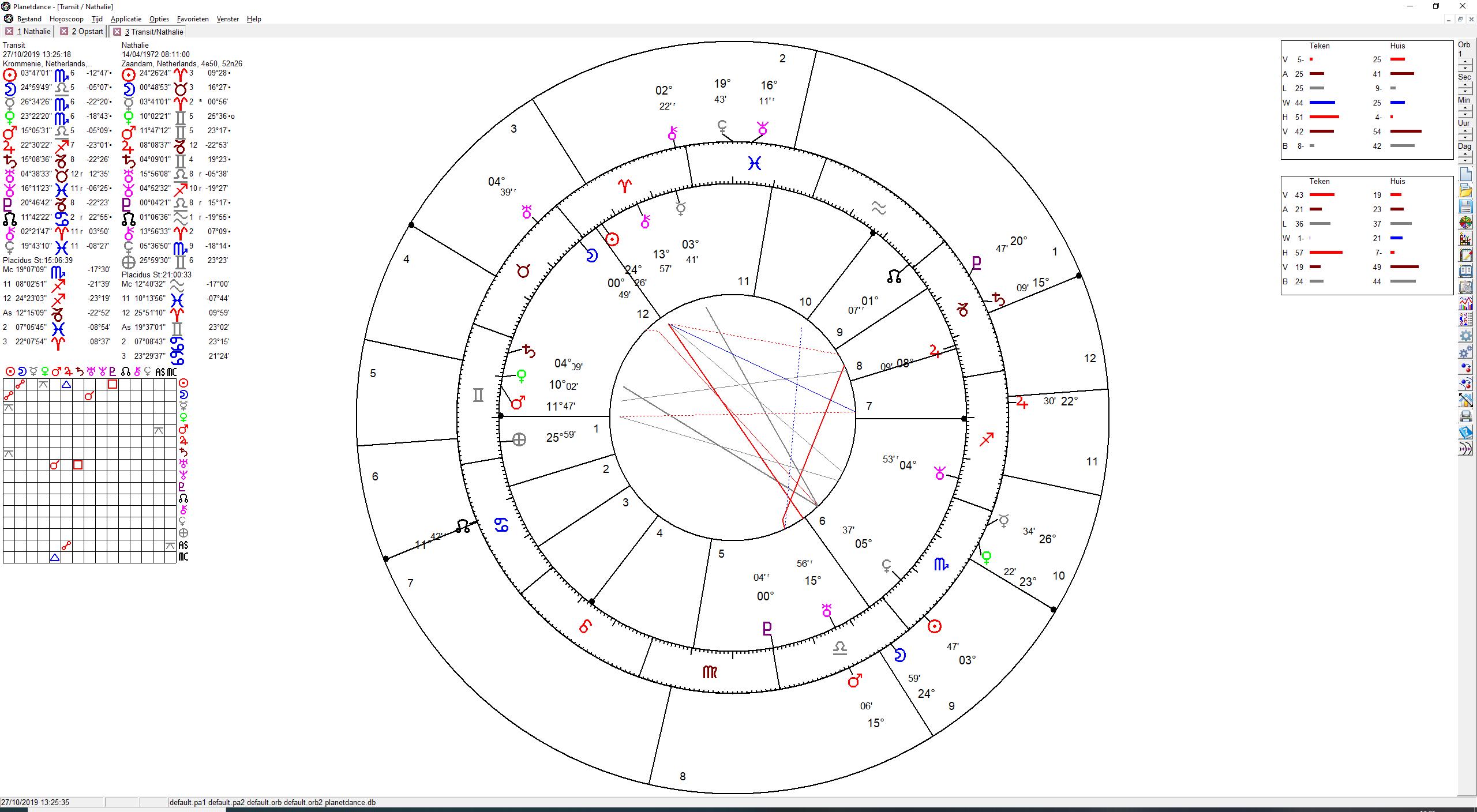 decanaten horoscoop